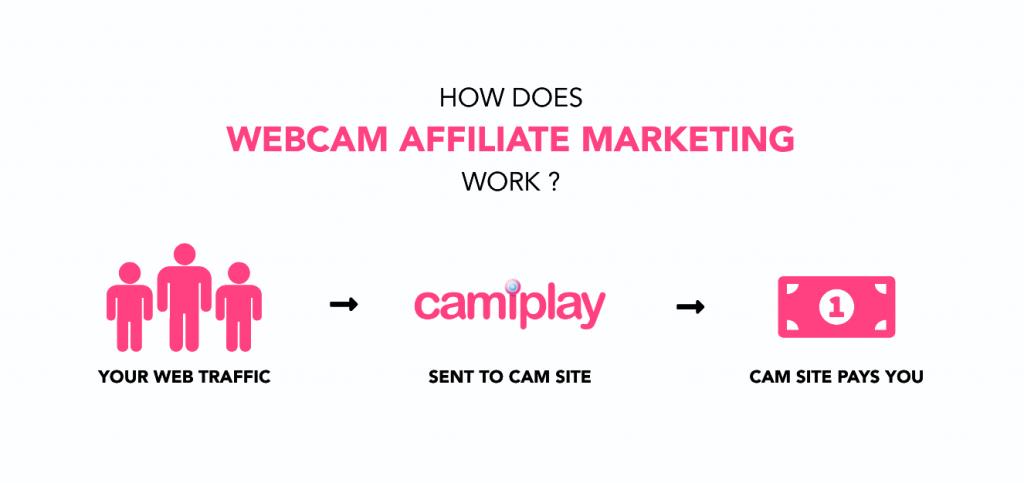 webcam affiliate
